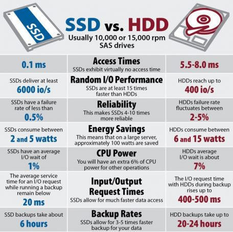 Benefits of SSD over HDD